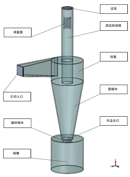 旋风分离器模型的总体视图。