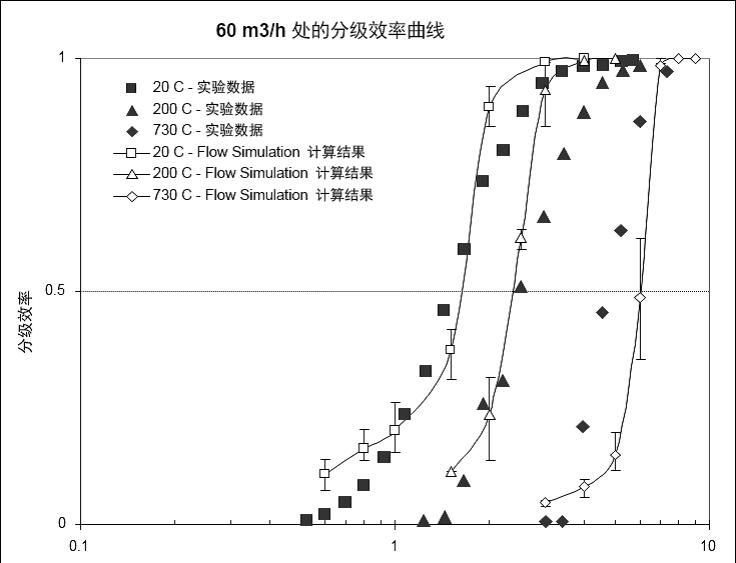 在60 m3/h体积流率和不同气温下的分级效率曲线。